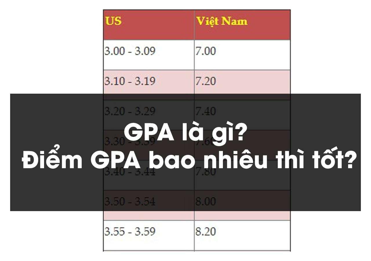 , GPA là gì? Điểm GPA bao nhiêu thì tốt?