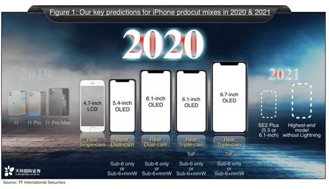 5 mẫu iPhone mới 2020 sẽ được tiết lộ thông tin