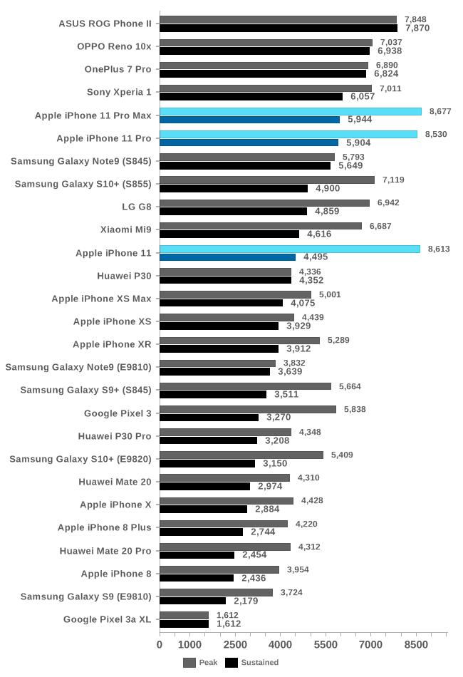 Bảng so sánh tốc độ GPU của iPhone 11 Pro Max với những dòng máy khác