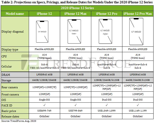 Thông số kỹ thuật và giá của Apple iPhone 12 Pro / Max